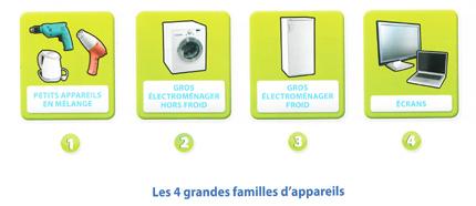 Les appareils ménagers récupérés dans la filière DEEE